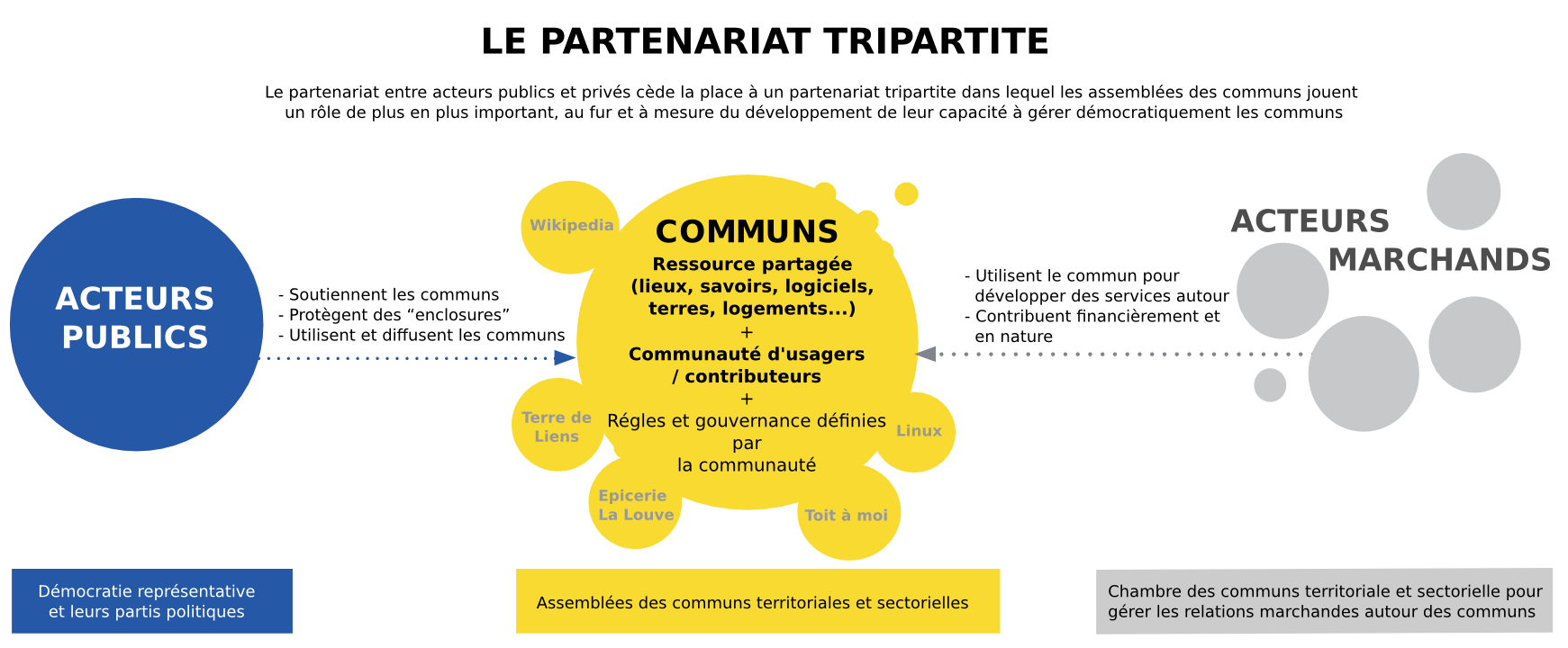 Partenariat tripartite privé public communs - CC by SA 3.0